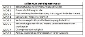 Die Millenniumsentwicklungsziele, die im 2000 gesetzt wurden.